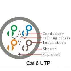 CABLE RED UTP RJ45 300M CAT6 NETWORK-600 COBRE GR